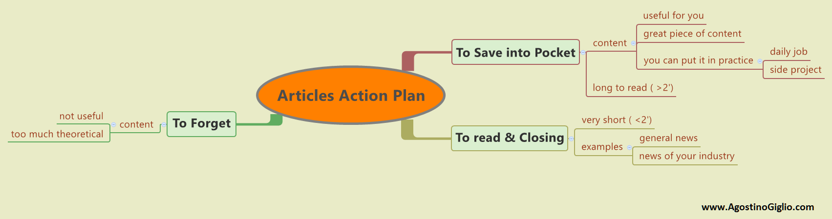 articles-action-plan
